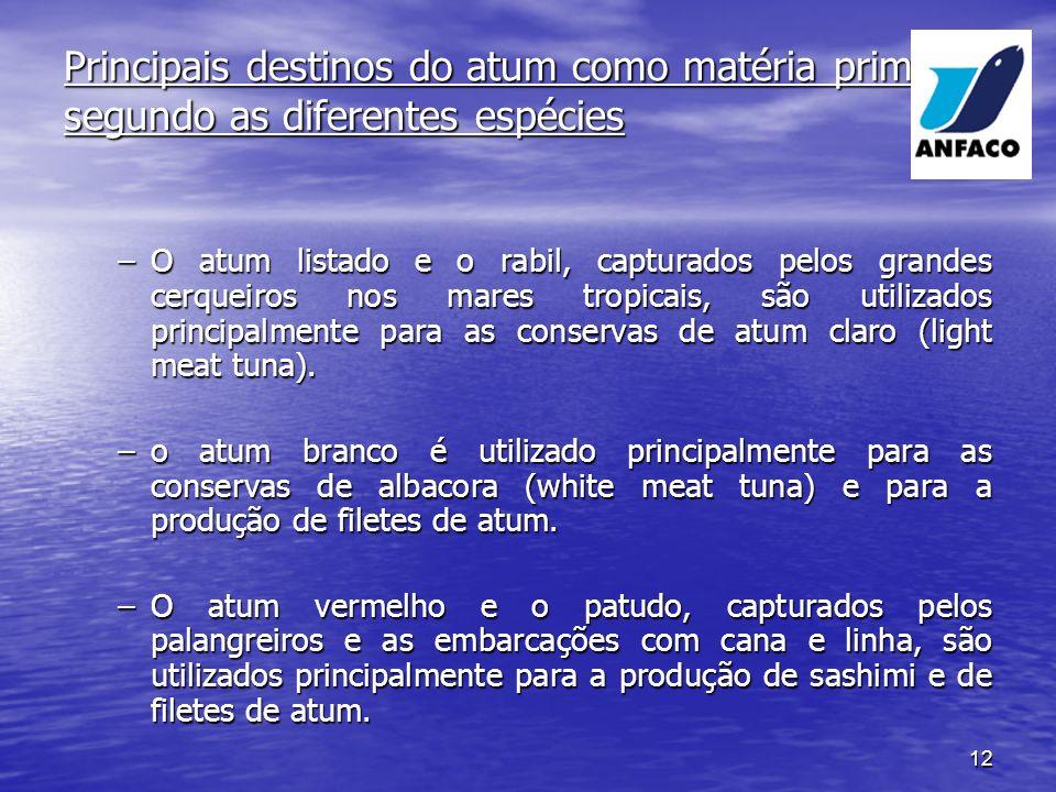 Principais destinos do atum como matéria prima segundo as diferentes espécies