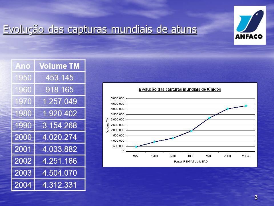 Evolução das capturas mundiais de atuns