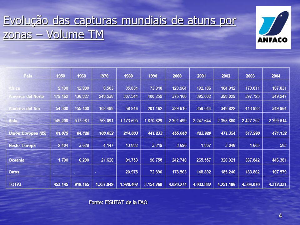 Evolução das capturas mundiais de atuns por zonas – Volume TM