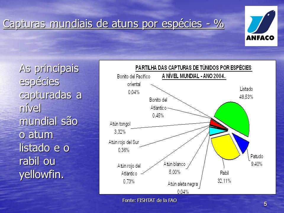 Capturas mundiais de atuns por espécies - %