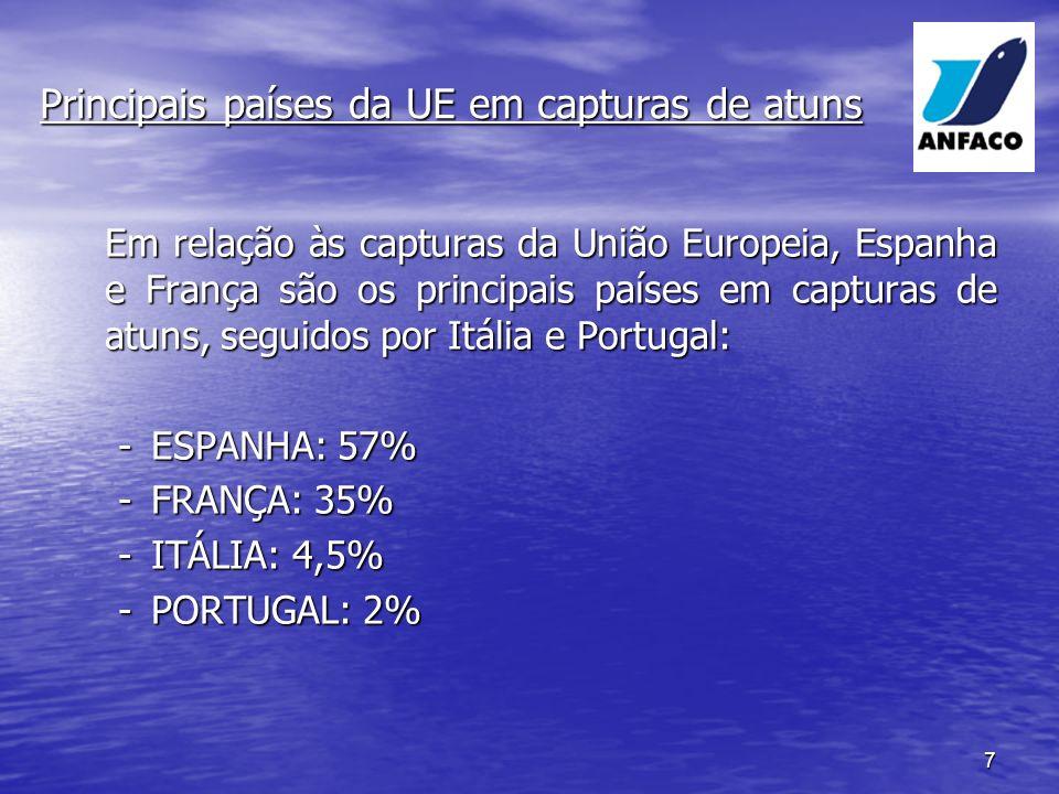 Principais países da UE em capturas de atuns