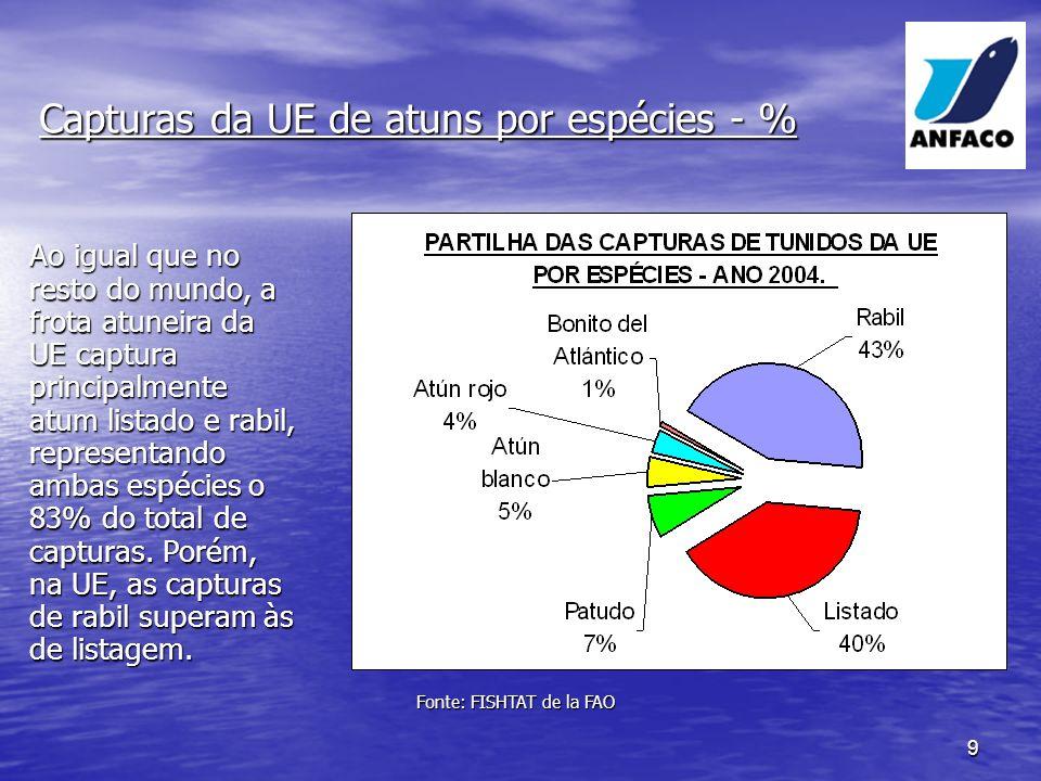 Capturas da UE de atuns por espécies - %