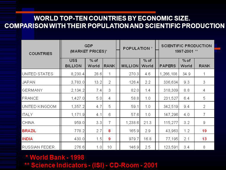 WORLD TOP-TEN COUNTRIES BY ECONOMIC SIZE.