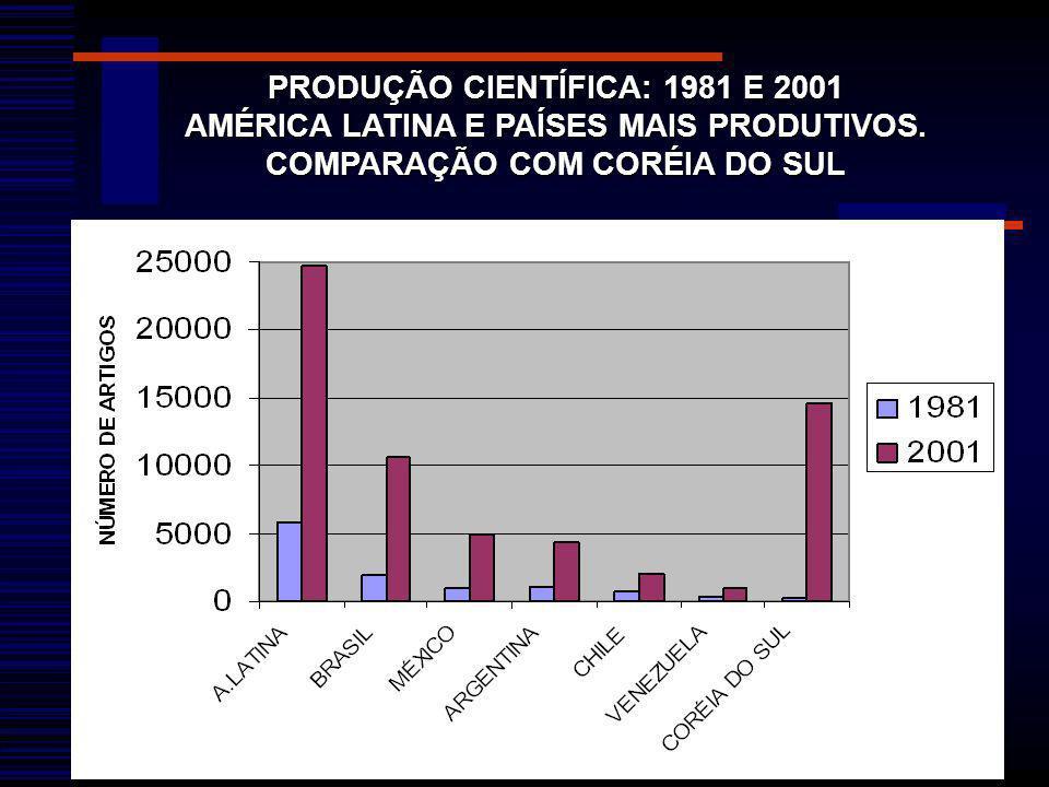 PRODUÇÃO CIENTÍFICA: 1981 E 2001