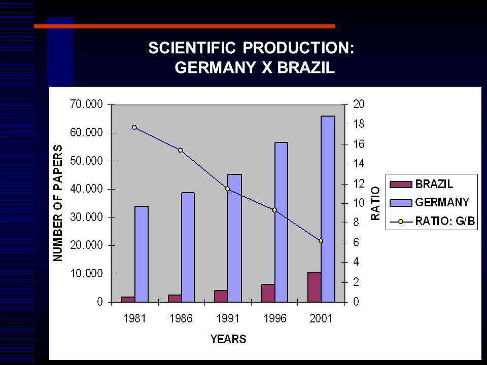 SCIENTIFIC PRODUCTION: