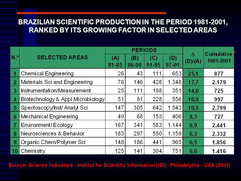 BRAZILIAN SCIENTIFIC PRODUCTION IN THE PERIOD 1981-2001,