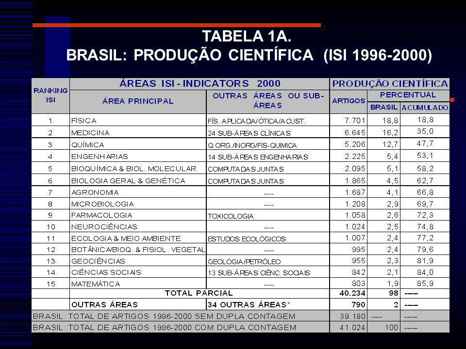 BRASIL: PRODUÇÃO CIENTÍFICA (ISI 1996-2000)
