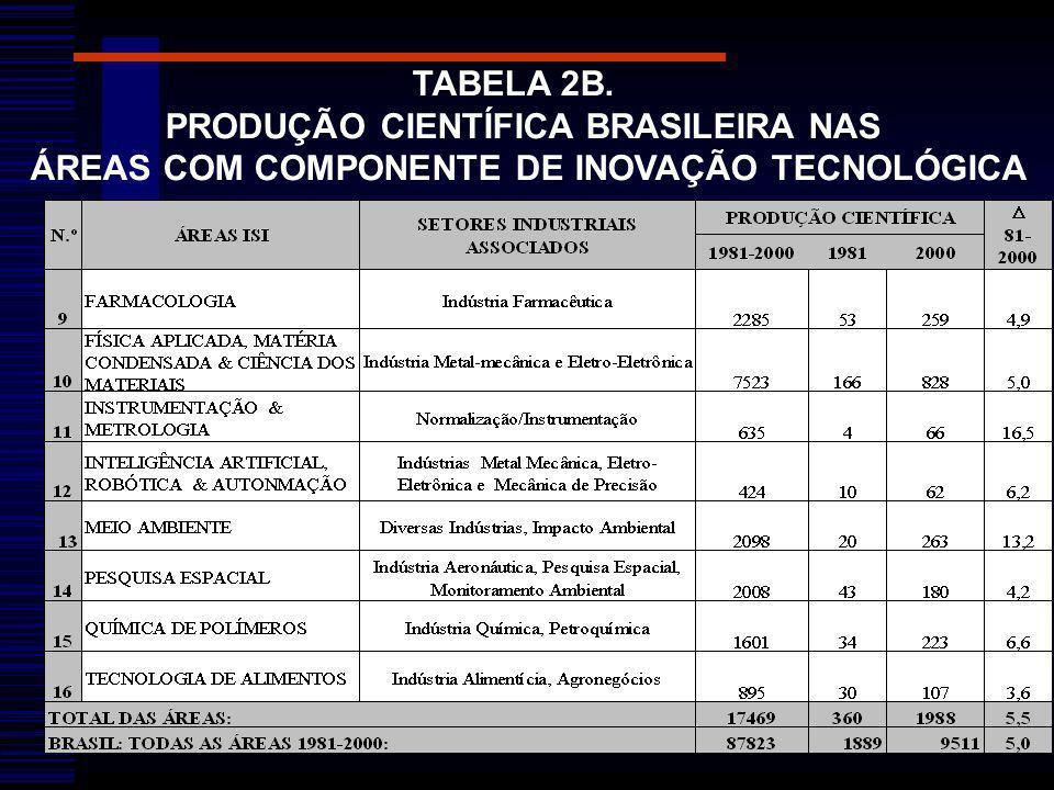 PRODUÇÃO CIENTÍFICA BRASILEIRA NAS