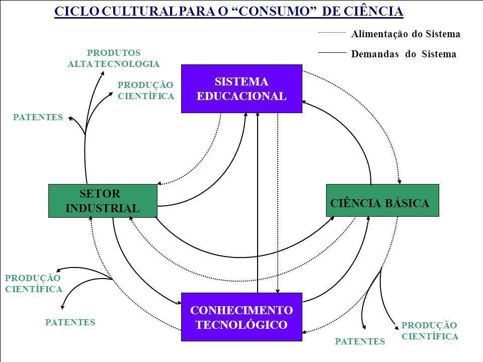 CICLO CULTURAL PARA O CONSUMO DE CIÊNCIA
