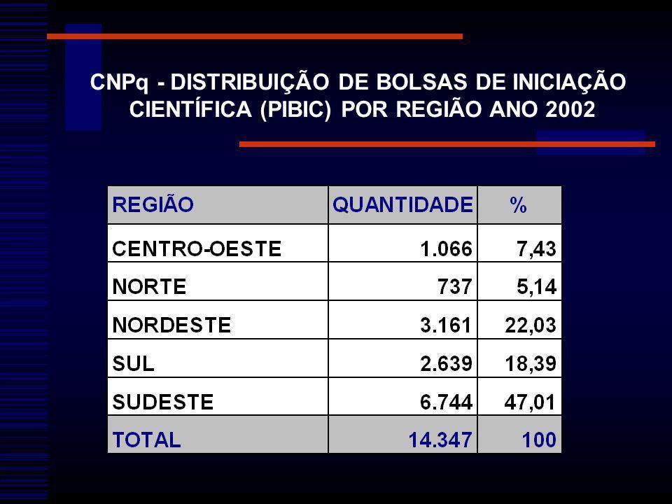 CNPq - DISTRIBUIÇÃO DE BOLSAS DE INICIAÇÃO