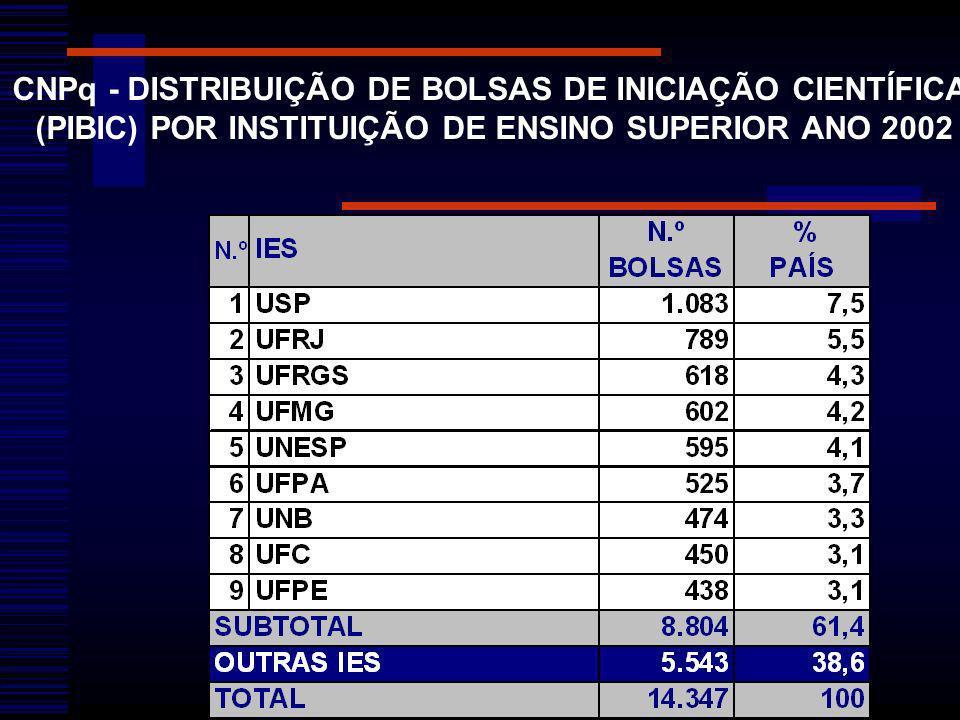 CNPq - DISTRIBUIÇÃO DE BOLSAS DE INICIAÇÃO CIENTÍFICA