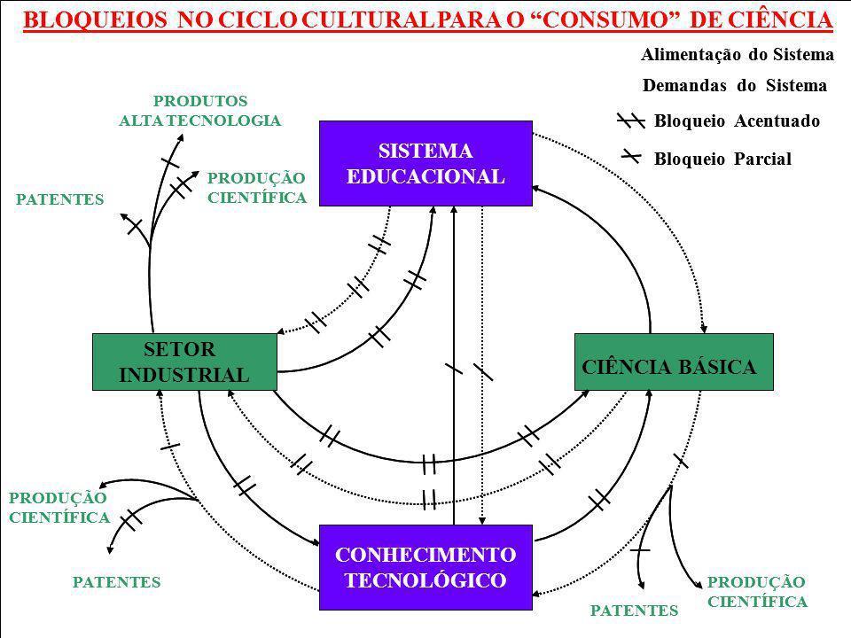 BLOQUEIOS NO CICLO CULTURAL PARA O CONSUMO DE CIÊNCIA