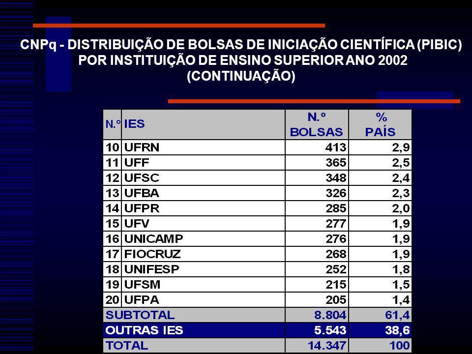 CNPq - DISTRIBUIÇÃO DE BOLSAS DE INICIAÇÃO CIENTÍFICA (PIBIC)