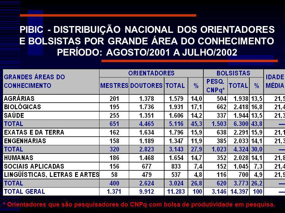 PIBIC - DISTRIBUIÇÃO NACIONAL DOS ORIENTADORES