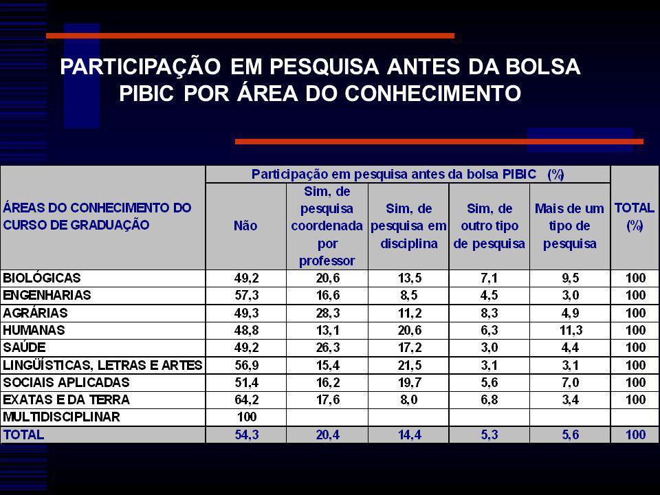 PARTICIPAÇÃO EM PESQUISA ANTES DA BOLSA PIBIC POR ÁREA DO CONHECIMENTO
