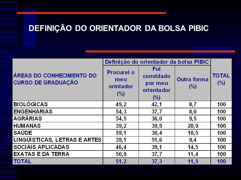 DEFINIÇÃO DO ORIENTADOR DA BOLSA PIBIC
