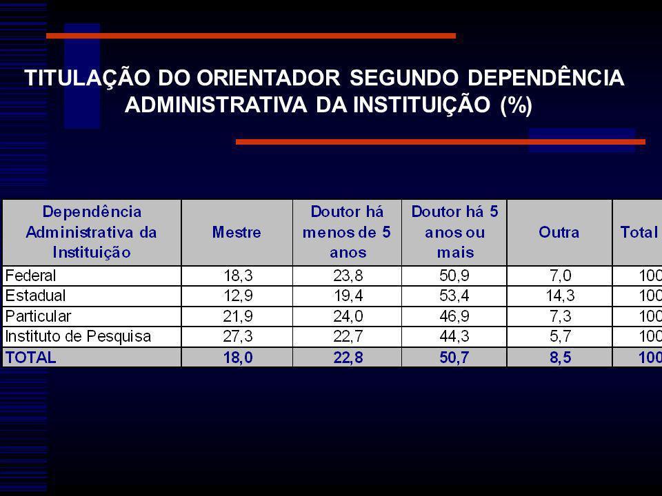 TITULAÇÃO DO ORIENTADOR SEGUNDO DEPENDÊNCIA
