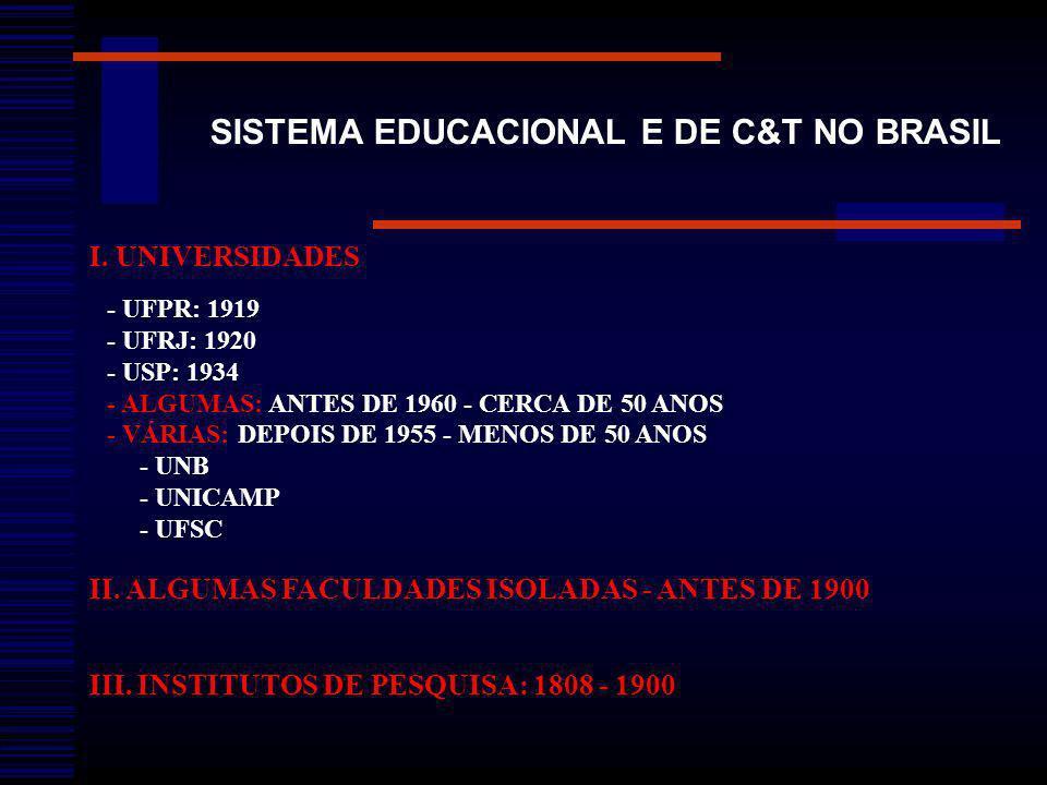 SISTEMA EDUCACIONAL E DE C&T NO BRASIL