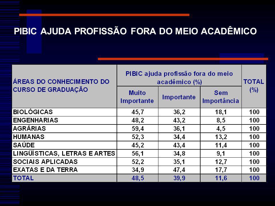PIBIC AJUDA PROFISSÃO FORA DO MEIO ACADÊMICO