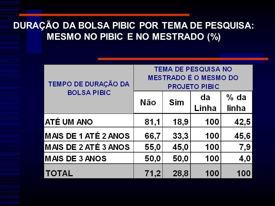 DURAÇÃO DA BOLSA PIBIC POR TEMA DE PESQUISA: