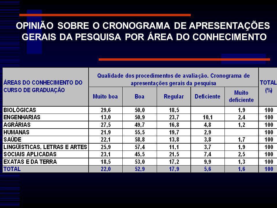 OPINIÃO SOBRE O CRONOGRAMA DE APRESENTAÇÕES