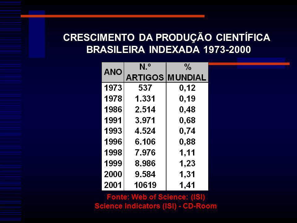 CRESCIMENTO DA PRODUÇÃO CIENTÍFICA BRASILEIRA INDEXADA 1973-2000