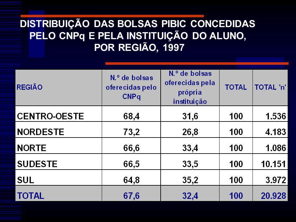 DISTRIBUIÇÃO DAS BOLSAS PIBIC CONCEDIDAS