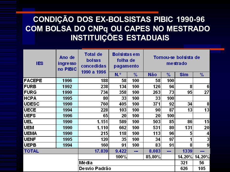 CONDIÇÃO DOS EX-BOLSISTAS PIBIC 1990-96