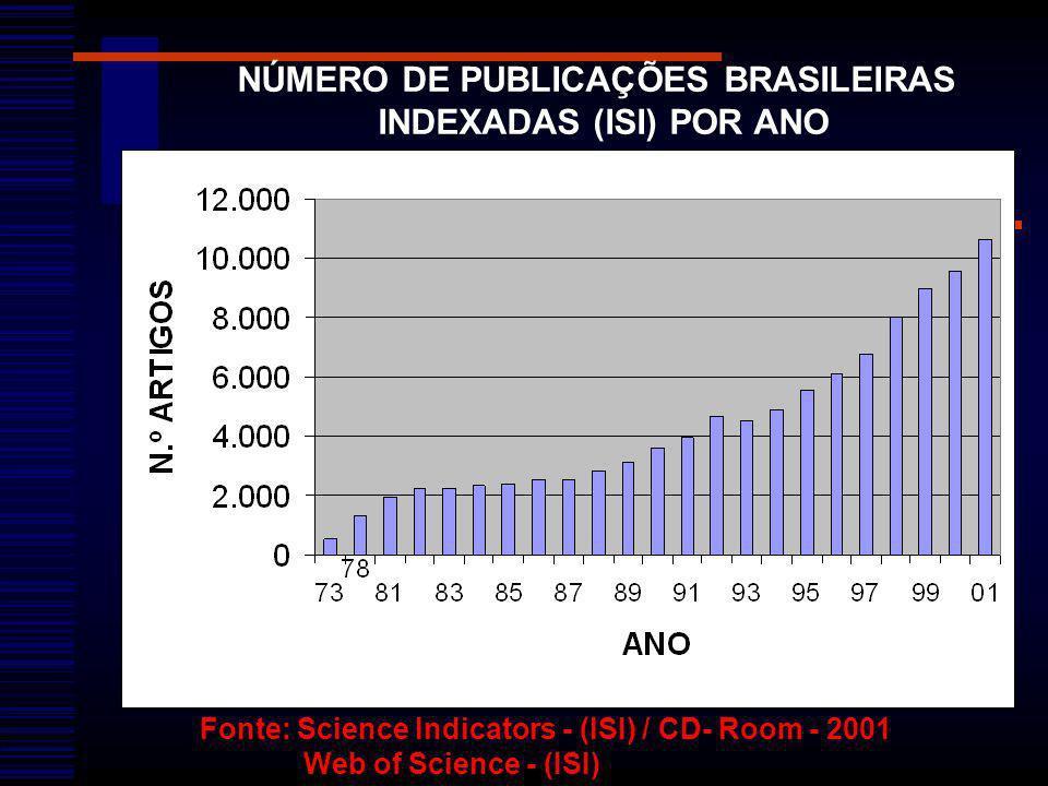 NÚMERO DE PUBLICAÇÕES BRASILEIRAS INDEXADAS (ISI) POR ANO