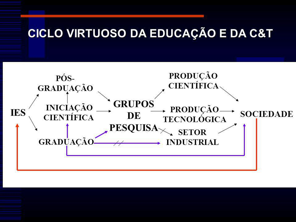 CICLO VIRTUOSO DA EDUCAÇÃO E DA C&T