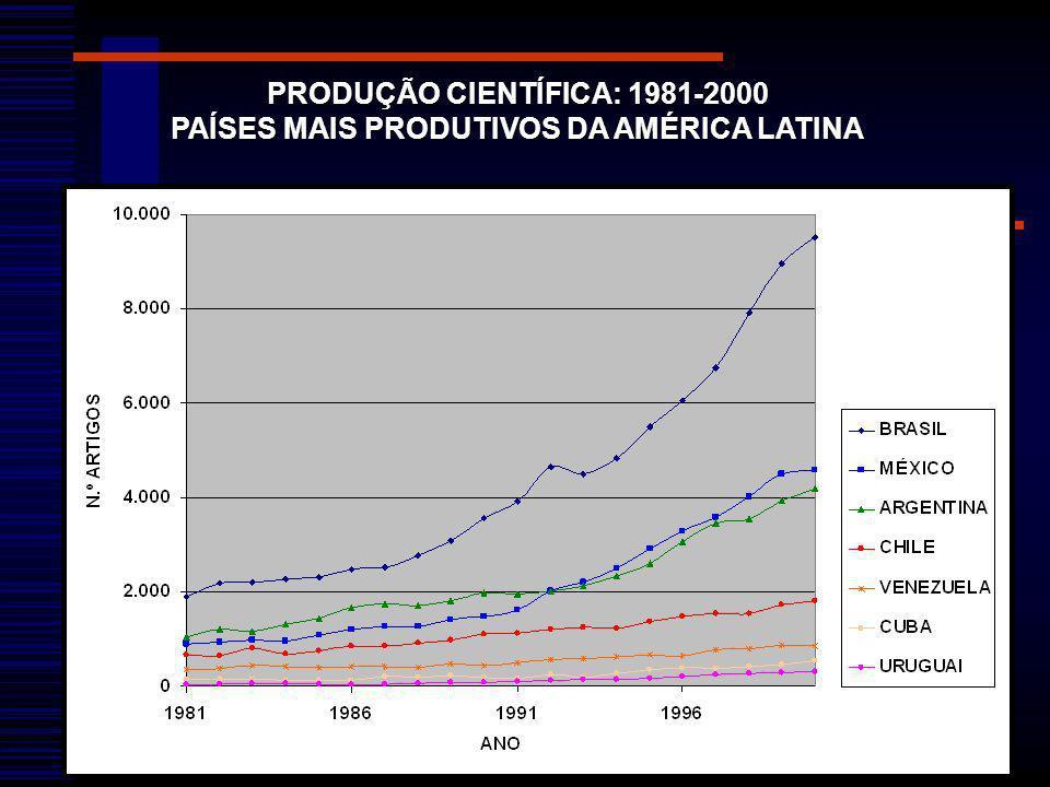 PRODUÇÃO CIENTÍFICA: 1981-2000