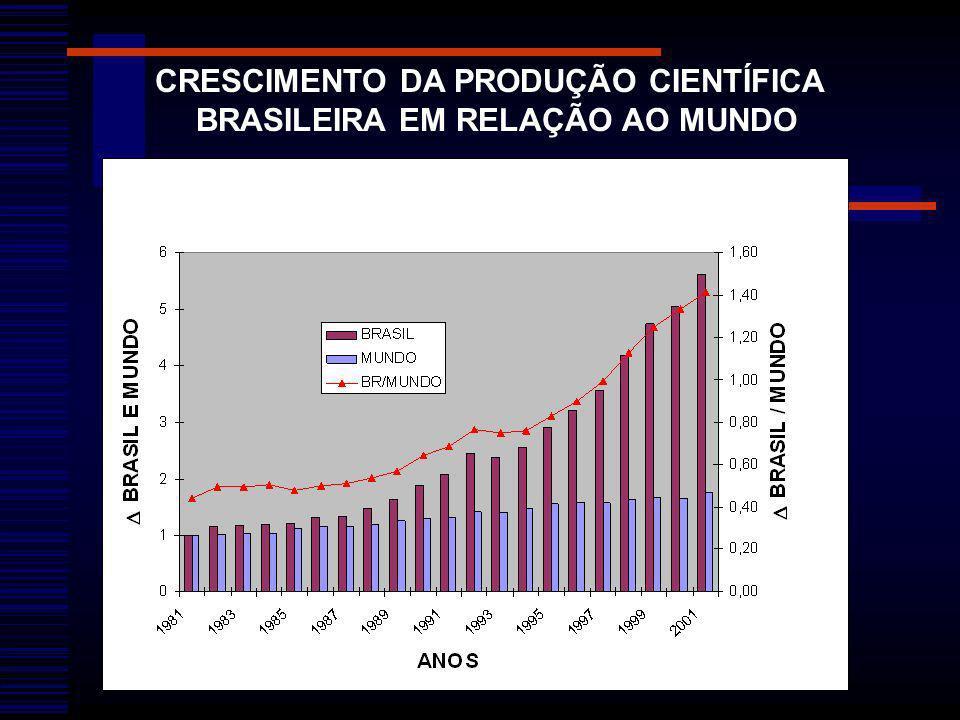 CRESCIMENTO DA PRODUÇÃO CIENTÍFICA BRASILEIRA EM RELAÇÃO AO MUNDO