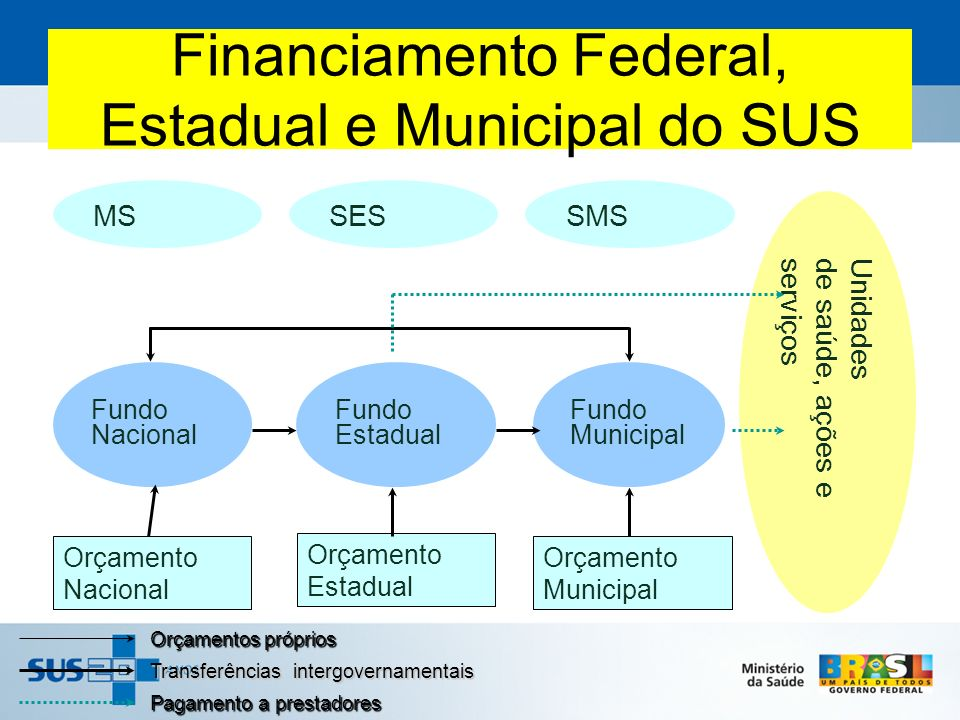 Financiamento Federal, Estadual e Municipal do SUS