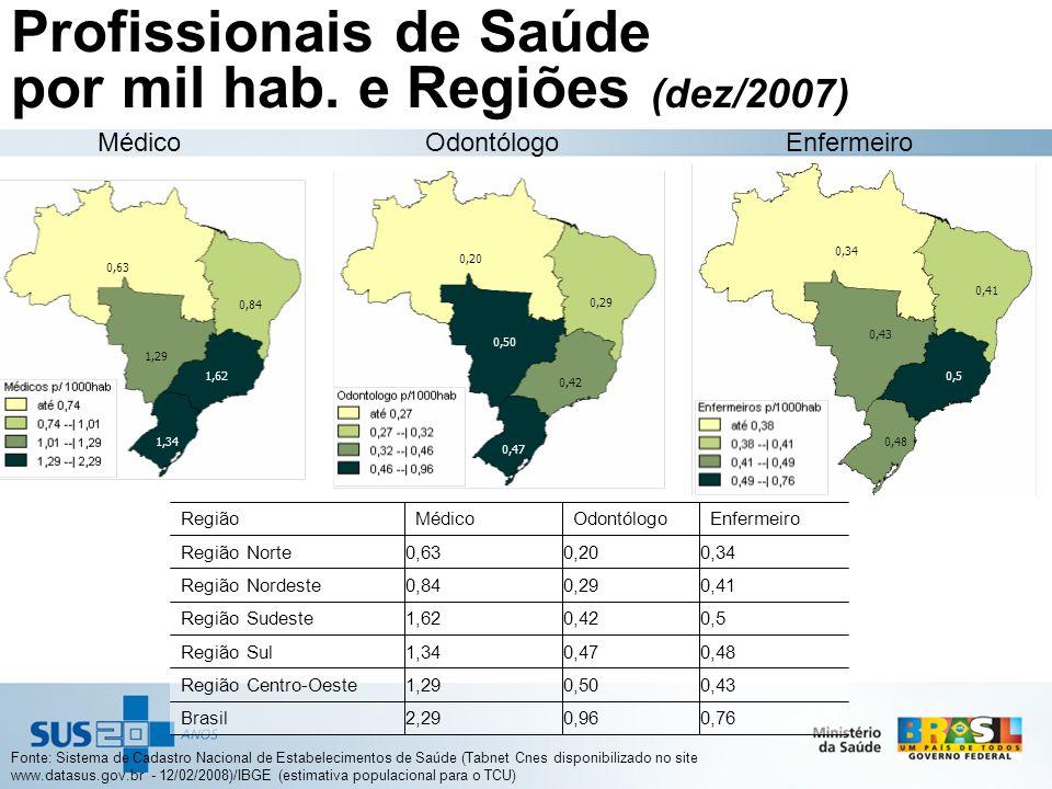 Profissionais de Saúde por mil hab. e Regiões (dez/2007)