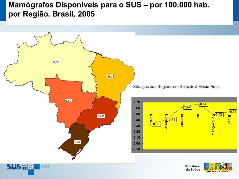 Mamógrafos Disponíveis para o SUS – por 100.000 hab.