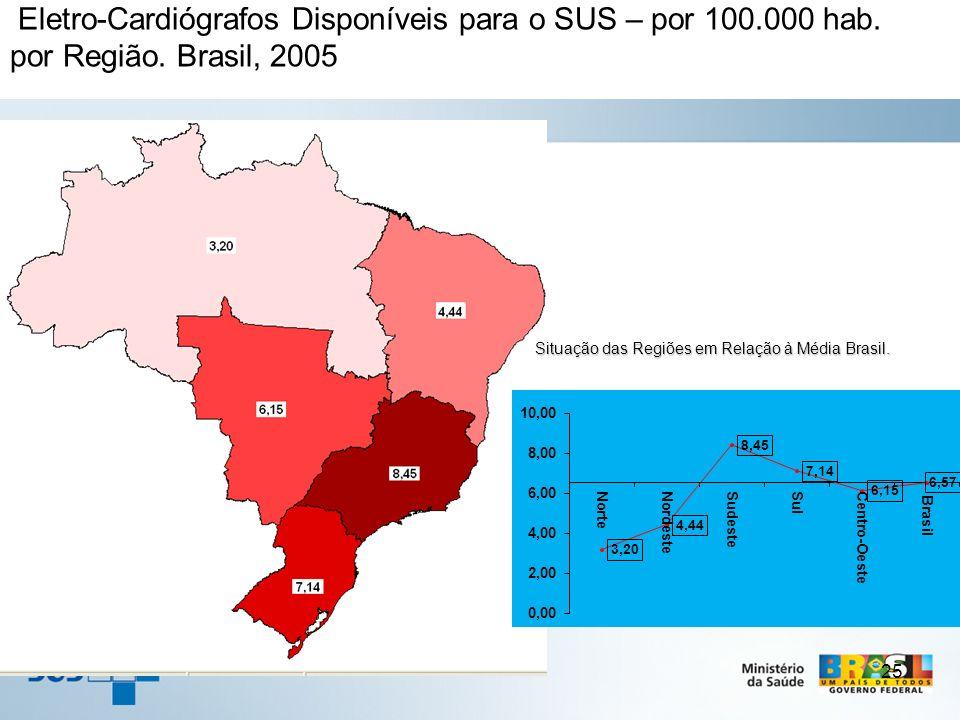 Eletro-Cardiógrafos Disponíveis para o SUS – por 100.000 hab.