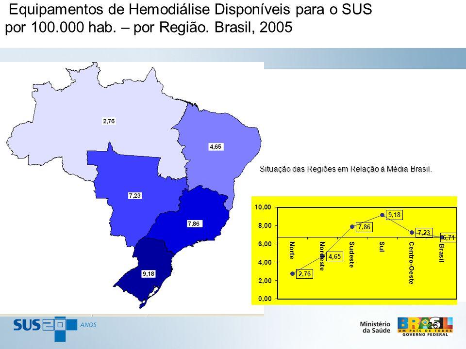 Equipamentos de Hemodiálise Disponíveis para o SUS