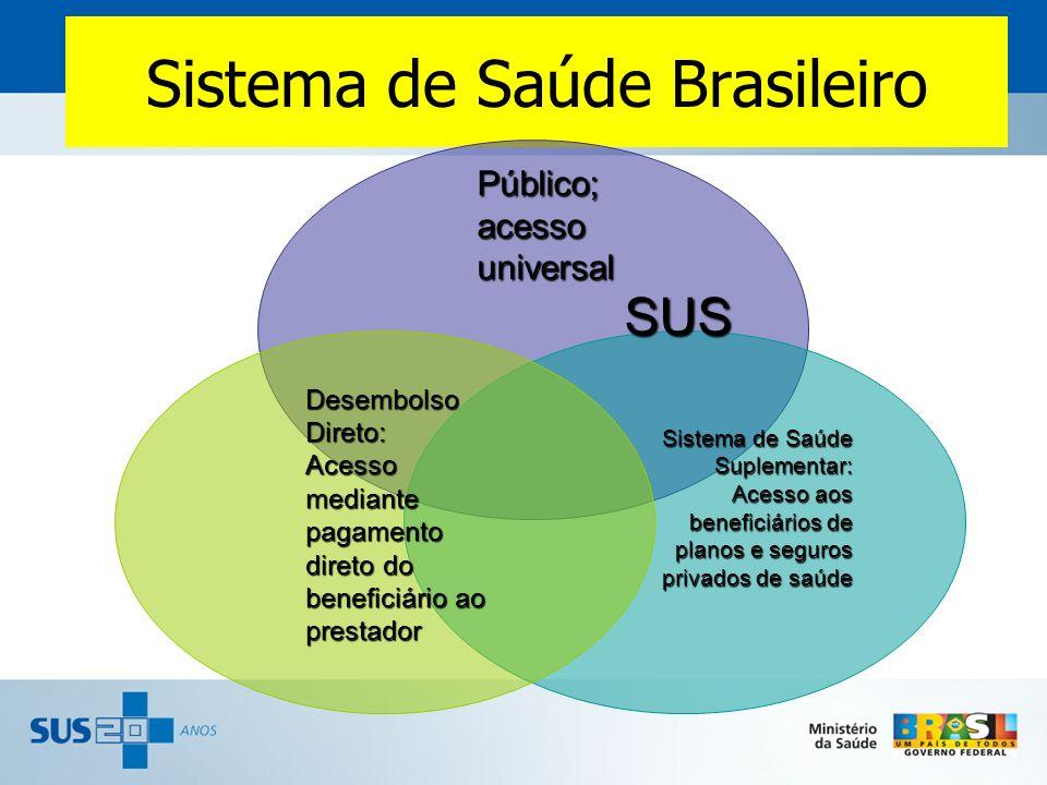 Sistema de Saúde Brasileiro