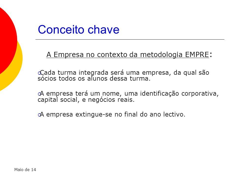 A Empresa no contexto da metodologia EMPRE: