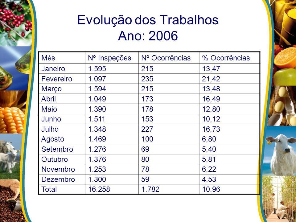 Evolução dos Trabalhos Ano: 2006