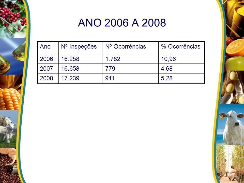 ANO 2006 A 2008 Ano Nº Inspeções Nº Ocorrências % Ocorrências 2006