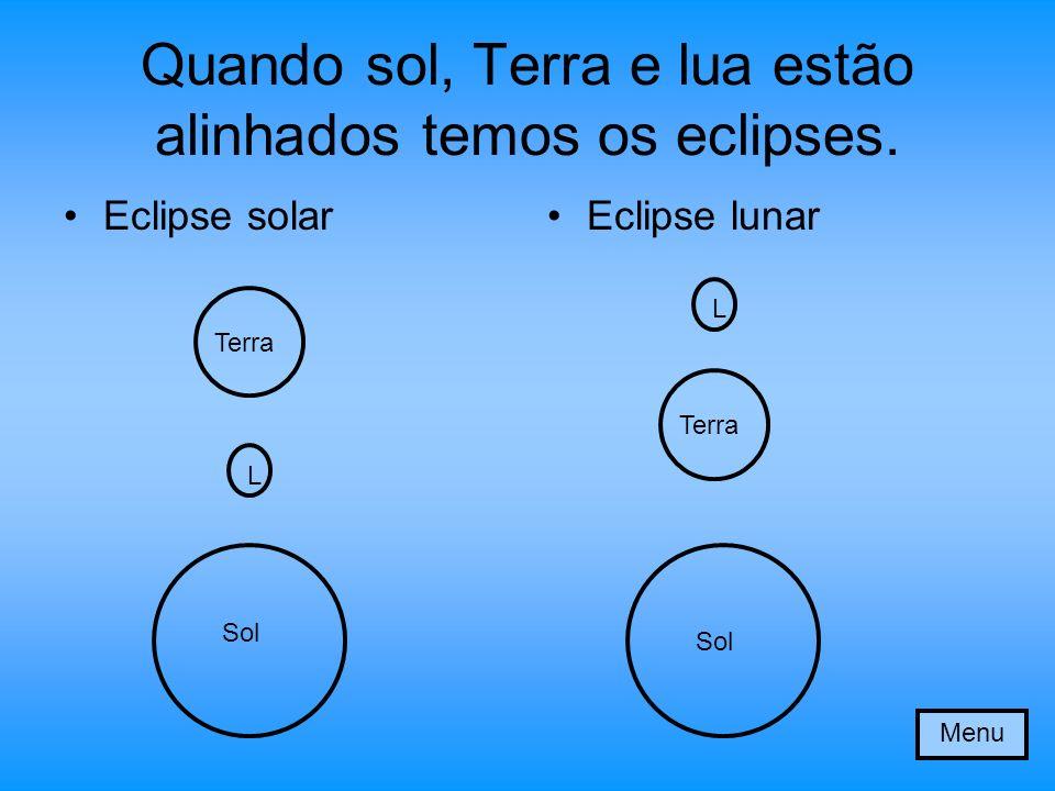 Quando sol, Terra e lua estão alinhados temos os eclipses.