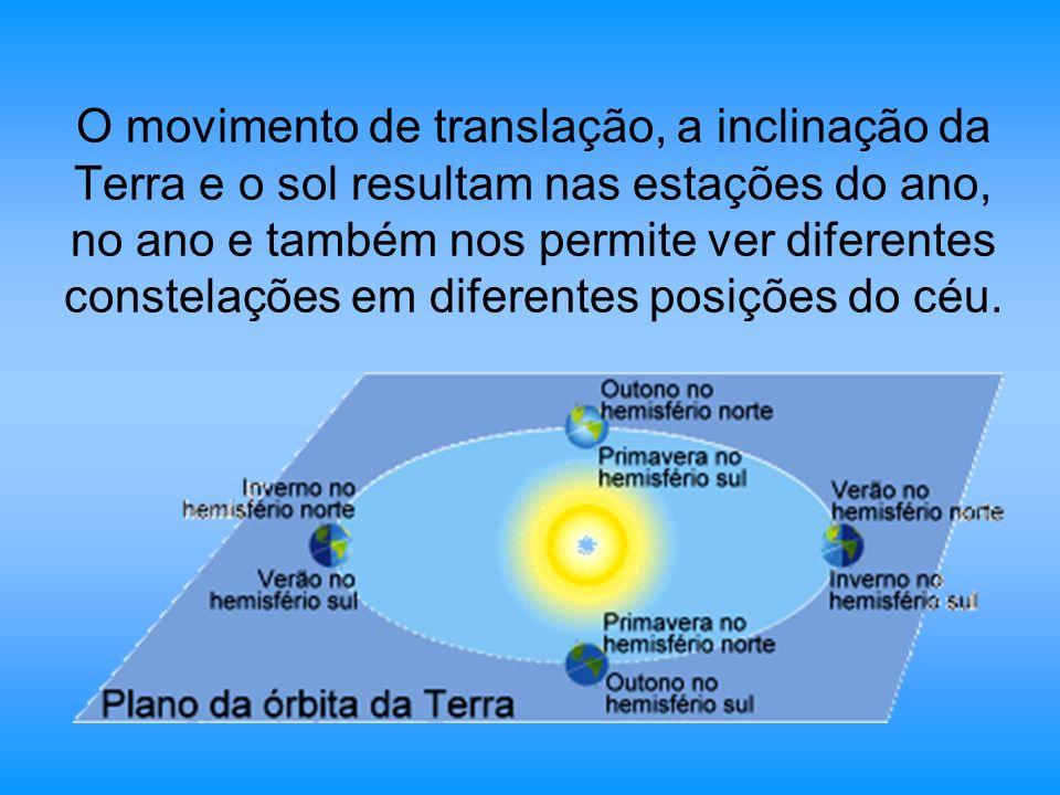 O movimento de translação, a inclinação da Terra e o sol resultam nas estações do ano, no ano e também nos permite ver diferentes constelações em diferentes posições do céu.