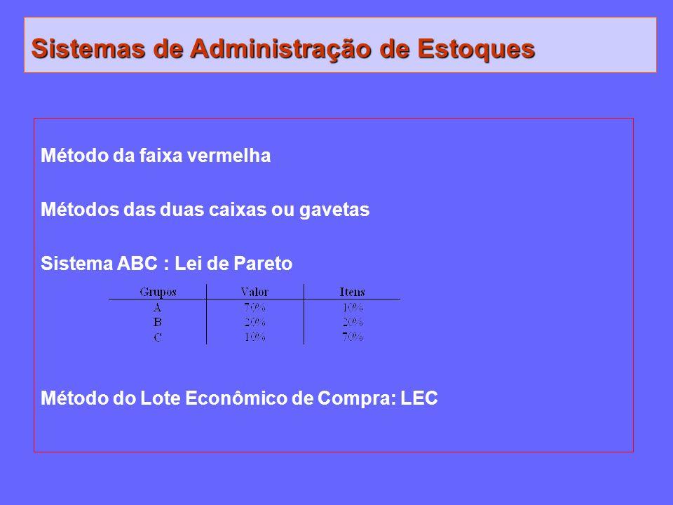 Sistemas de Administração de Estoques