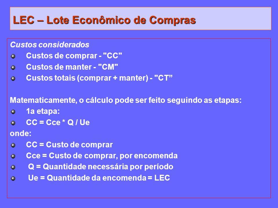 LEC – Lote Econômico de Compras