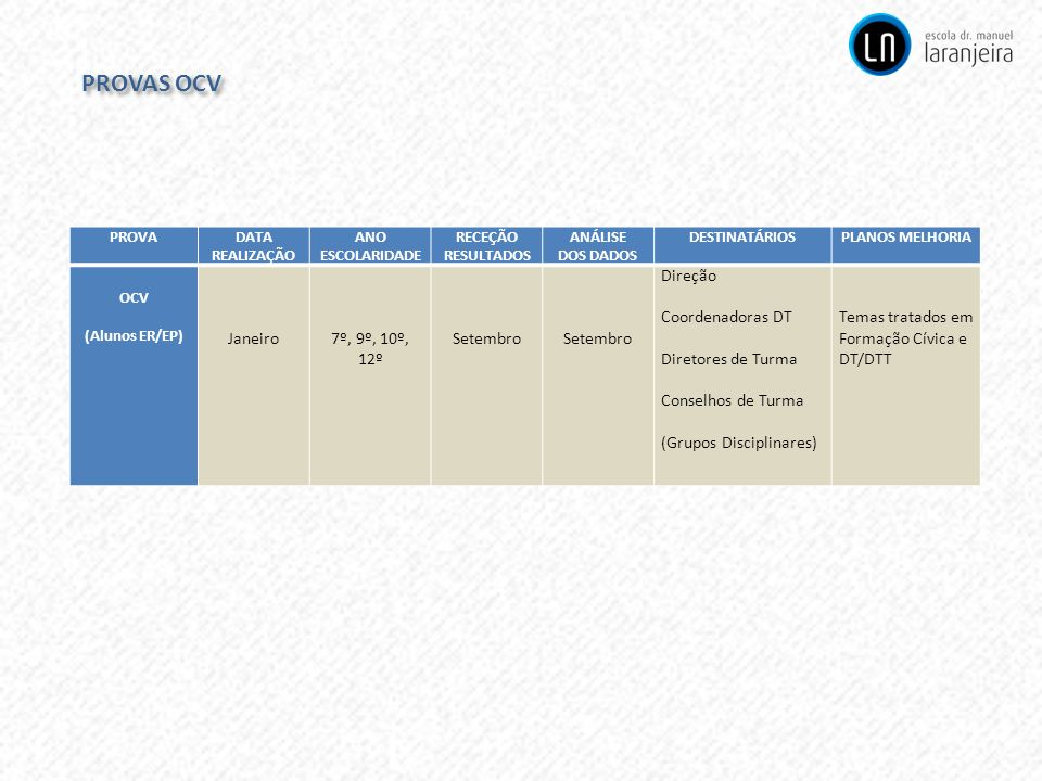 PROVAS OCV Janeiro 7º, 9º, 10º, 12º Setembro Direção Coordenadoras DT