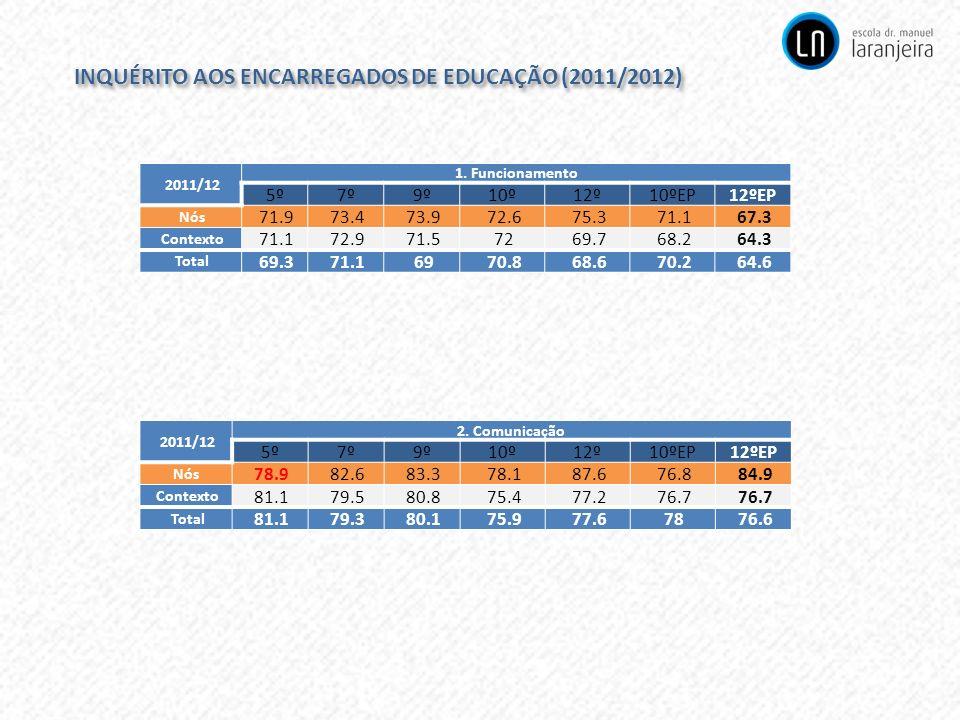 INQUÉRITO AOS ENCARREGADOS DE EDUCAÇÃO (2011/2012)