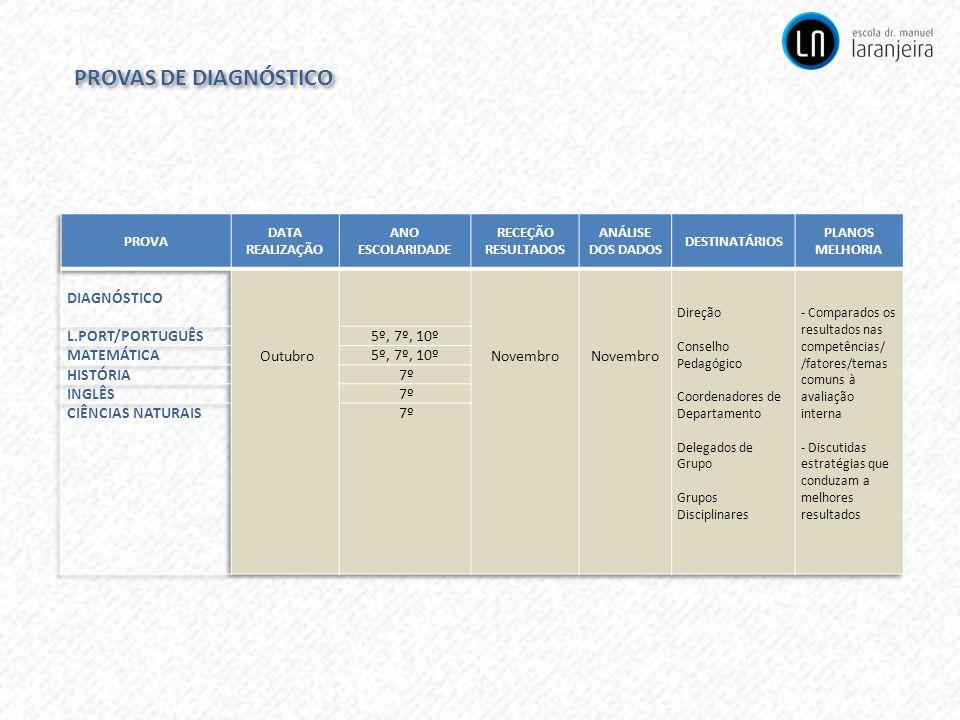PROVAS DE DIAGNÓSTICO DIAGNÓSTICO Outubro Novembro L.PORT/PORTUGUÊS