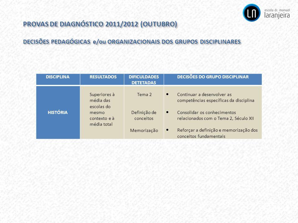 DECISÕES DO GRUPO DISCIPLINAR