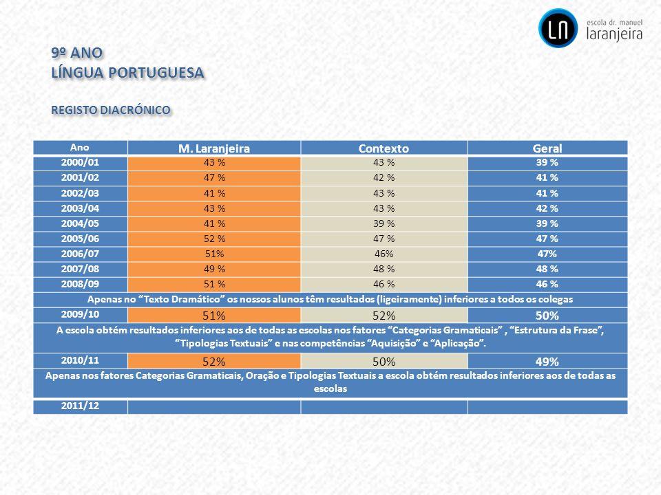 9º ANO LÍNGUA PORTUGUESA REGISTO DIACRÓNICO M. Laranjeira Contexto